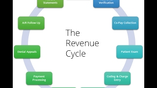 Medical Billing - The Revenue Cycle, Co Pays, Claims, Deductibles and More!