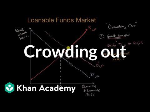 Crowding out   AP Macroeconomics   Khan Academy