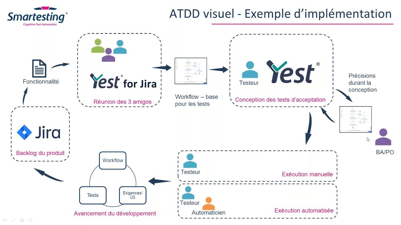 L'ATDD visuel - une immersion dans une pratique forte du test agile - Webinar du 10/06/2020