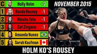 UFC Women's Bantamweight Rankings - A Complete History