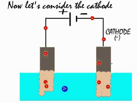 Electrolysis of copper sulfate and its use to refine blister copper by  electrolytic refining