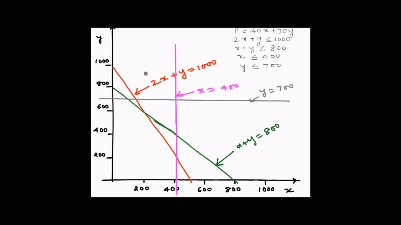 Linear Programming Graphical Method Example 2 Maximization