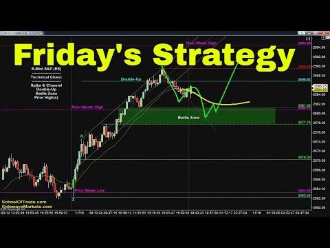Friday's Trading Strategy | Crude Oil, Emini, Nasdaq, Gold & Euro