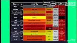 DCEmu Reviews - 27C3 - Chaos Communication Congress 2010 - fail0verflow - FULL VIDEO