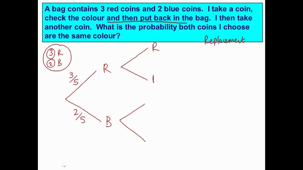 Tree Diagrams 1  Replacement  Mathscast