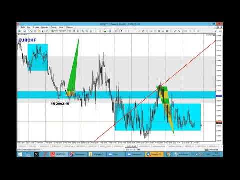 09 апреля Торговые сигналы и Обзор рынка