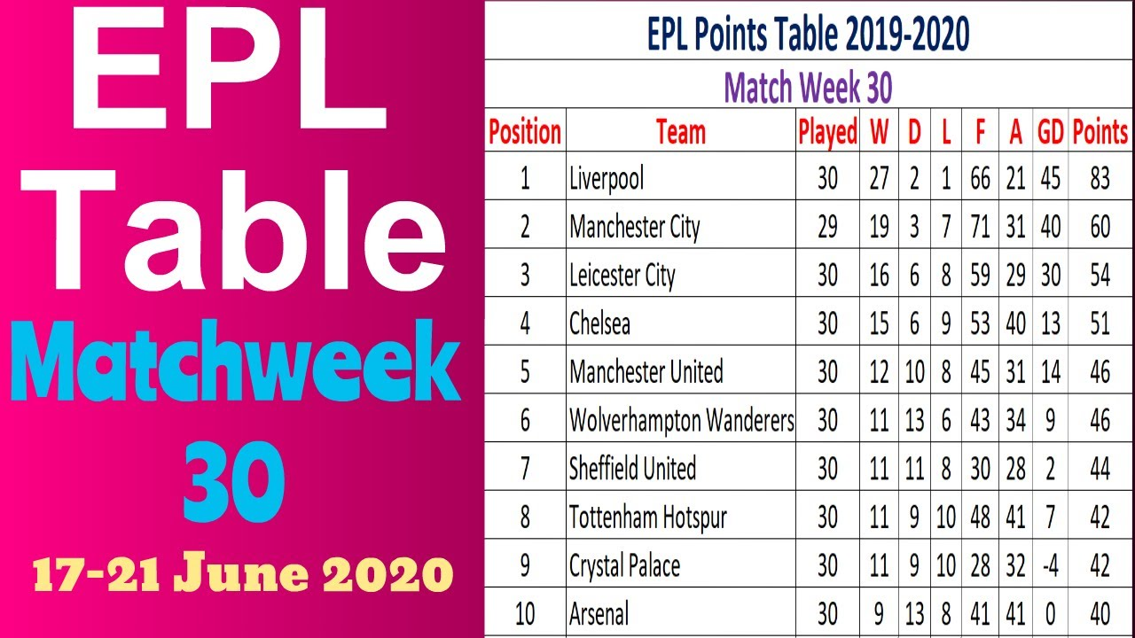 EPL Points Table 2019-2020 Matchweek 30. English Premier ...