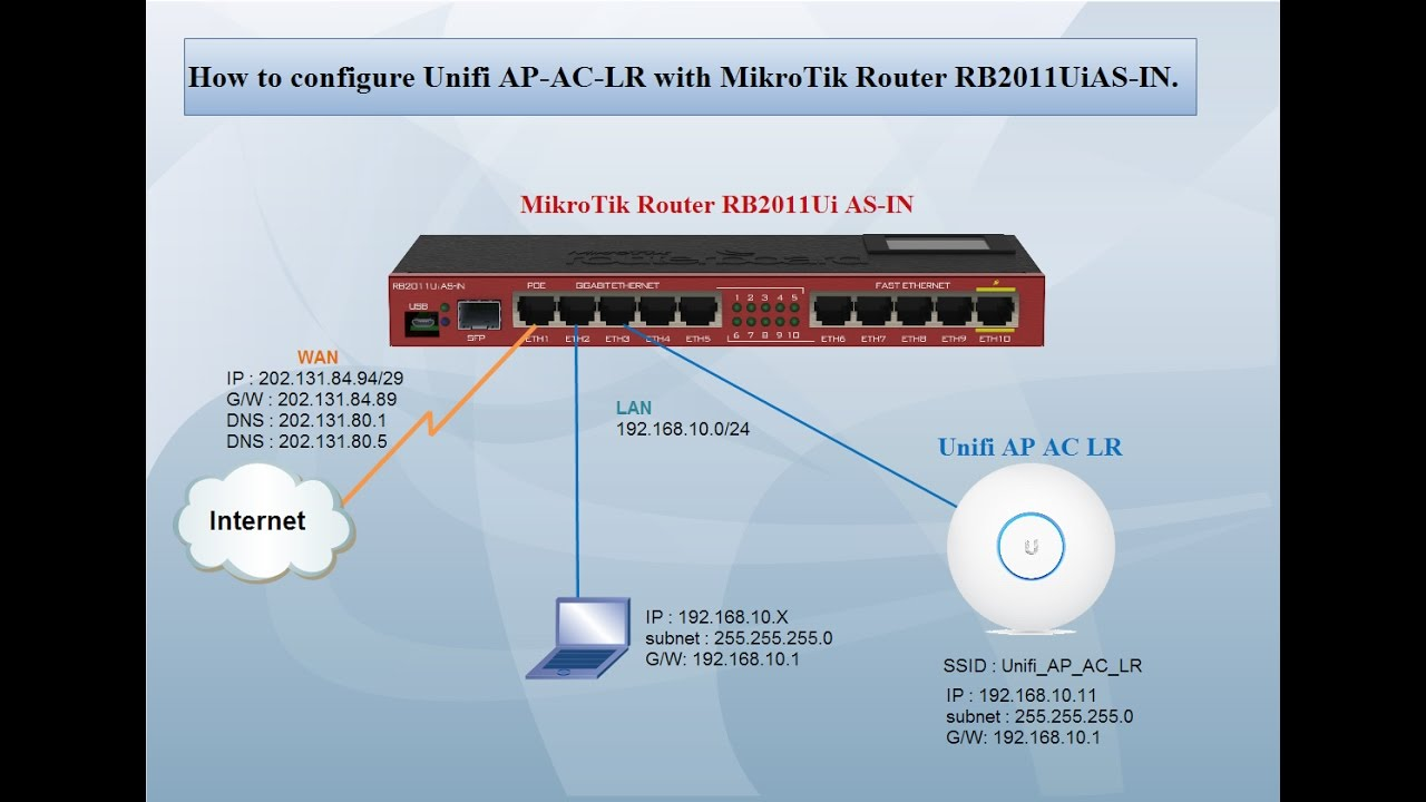 How to configure Unifi APACLR with MikroTik Router RB2011UiASIN  YouTube