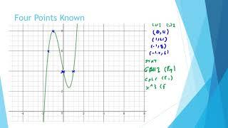 Non Linear Graphs cubic
