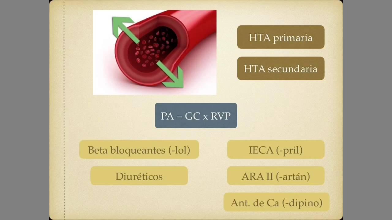 Tratamiento de la Hipertensión Arterial - YouTube