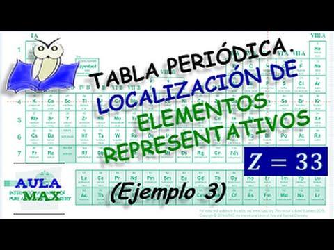 Tabla peridica localizacin de elementos representativos ejemplo tabla peridica localizacin de elementos representativos ejemplo 3 youtube urtaz Image collections