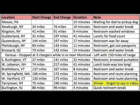 how long does a tesla take to charge supercharger road trip youtube. Black Bedroom Furniture Sets. Home Design Ideas