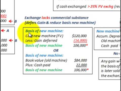 Property Plant And Equipment Nonmonetary Exchange (Deferred Gain On Exchange)