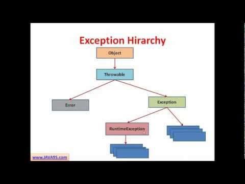 Java Tutorial # 14 | Exception Handling in Java - Checked and Unchecked Exceptions