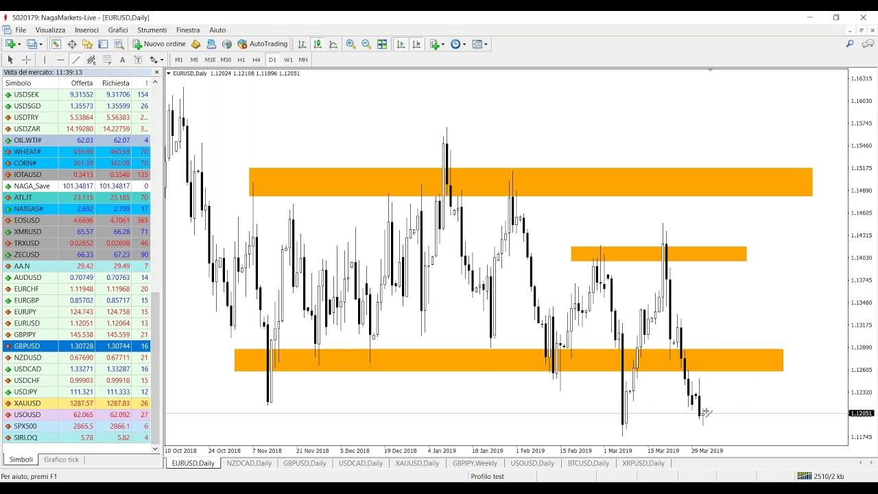 Calendario Economico Investing Italiano.Naga Italian Webinar Analisi Di Mercato In Tempo Reale 02 04 2019