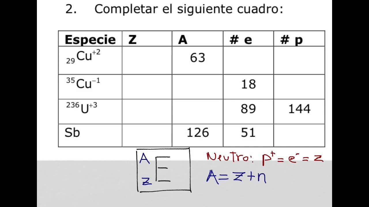 Como calcular el nmero de electrones atmico masa y protones como calcular el nmero de electrones atmico masa y protones youtube urtaz Choice Image
