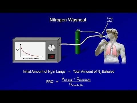 Pulmonary Function Tests (PFT): Lesson 3 - Lung Volumes