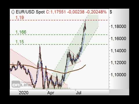 S&P500 tendiert weiter aufwärts - ING MARKETS Chart Flash 03.08.2020