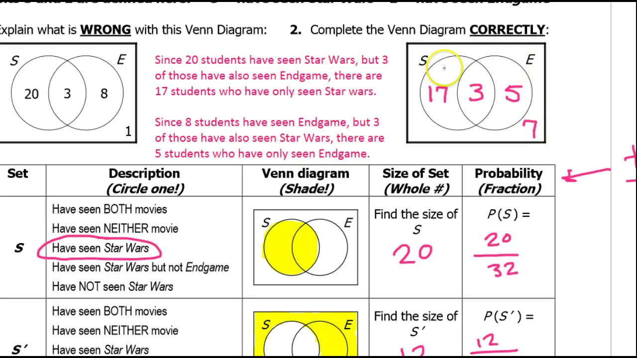 Day 02 Hw Venn Diagram Probability With And  Or And Not