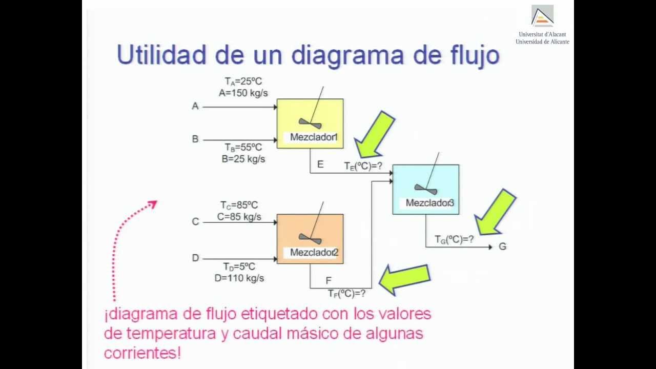 Diagramas De Flujo Y Vol U00famenes De Control