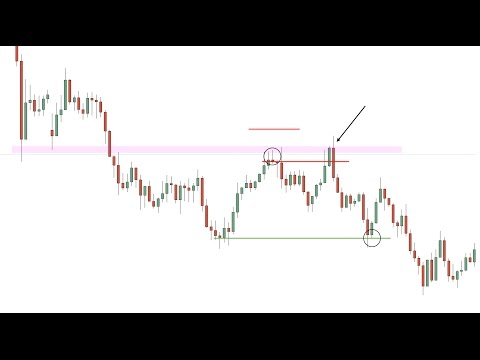 Forex Trading Mistakes - Moving Stop Loss to Break Even/Risk Free Trade