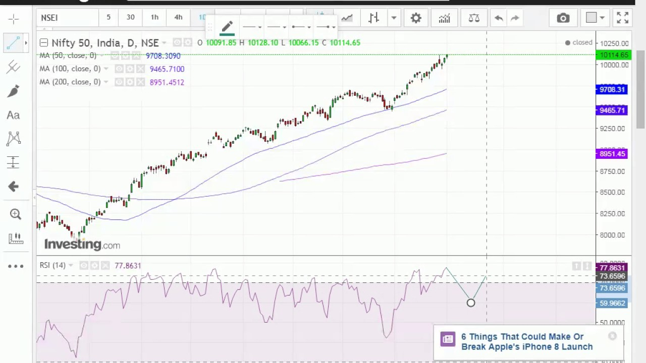 NIFTY Index Chart