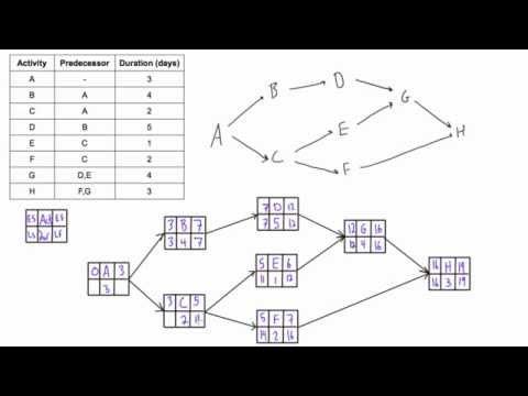28 Network Diagram Forward And Backward Pass Use Forward