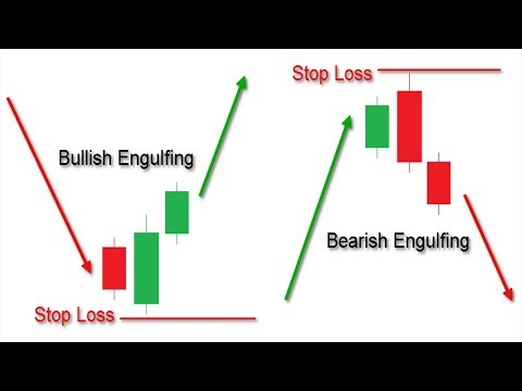 how-to-trade-bearish-engulfing|bullish-engulfing|engulfing-candle-best-forex-trading-strategy