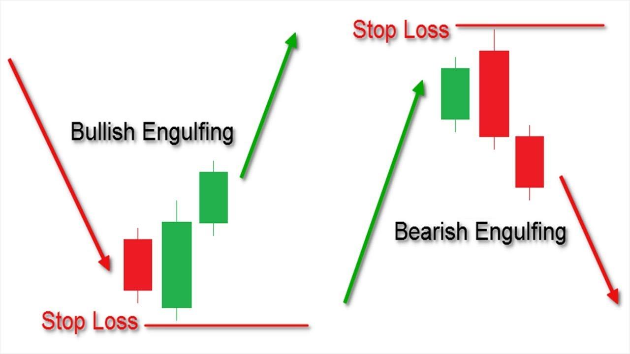 How To Trade Bearish Engulfing Bullish Engulfing Engulfing