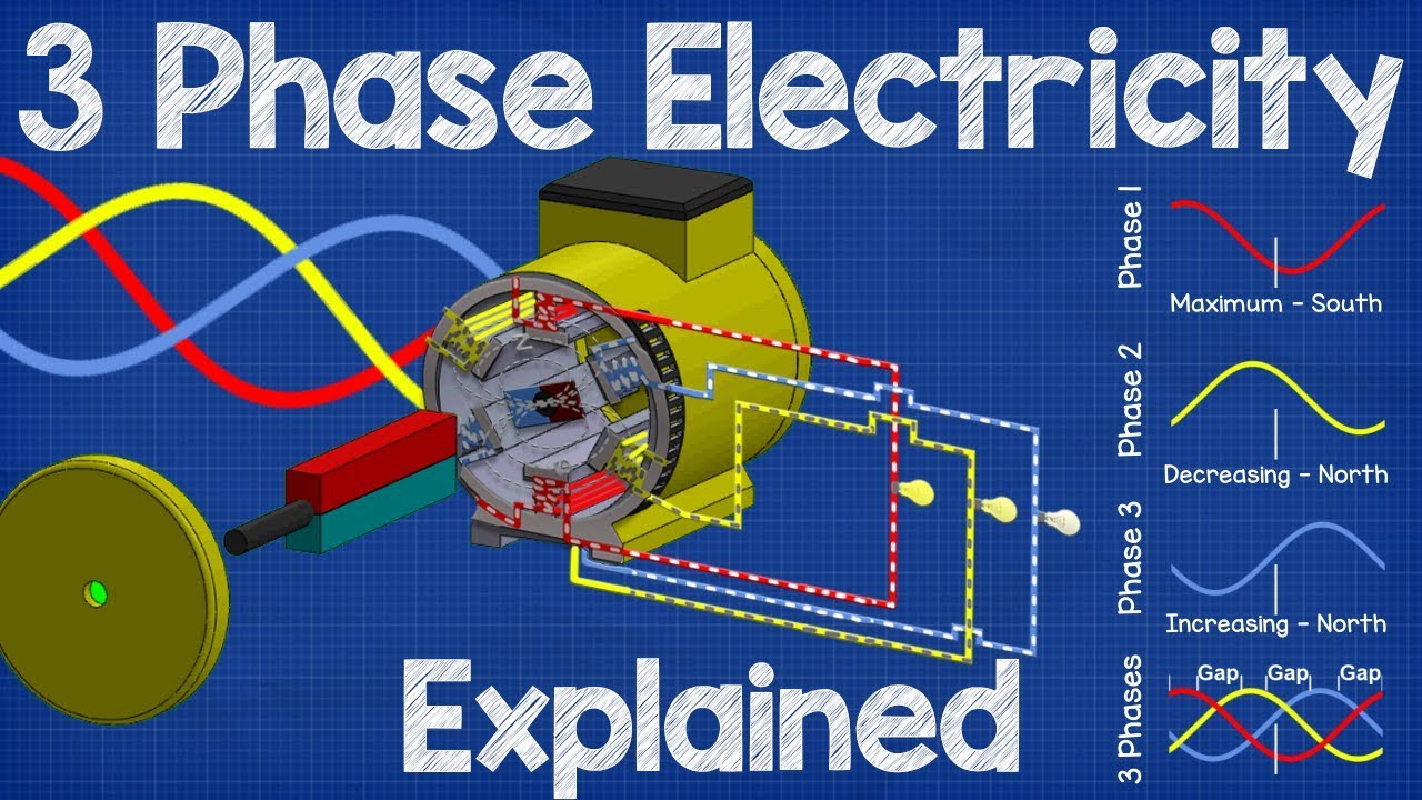 How Three Phase Electricity works - The basics explained - YouTube on motor generator diagram, single phase motor wiring diagrams, induction magnecitor powered generator diagram, 3 phase ac generator diagram, 240v single phase diagram, electric generator diagram, fire pump diagram, single phase electric motor diagram, single phase connection diagram, generator avr circuit diagram, generator exciter diagram, single phase generator animation, single phase motor connections, generator connection diagram,