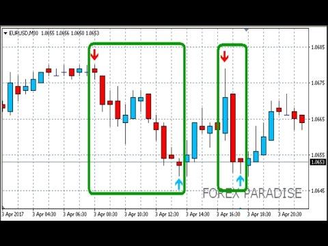 Индикатор super-signals-channel для бинарных опционов скачать жваколюк ю.в.внутридневная торговля на рынке форекс