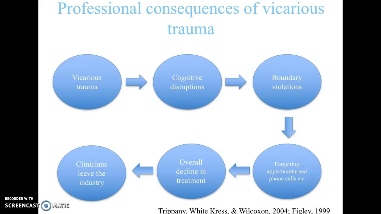 vicarious trauma diagram