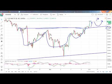 DOW Jones 30 and NASDAQ 100 Technical Analysis for May 11, 2018 by FXEmpire.com
