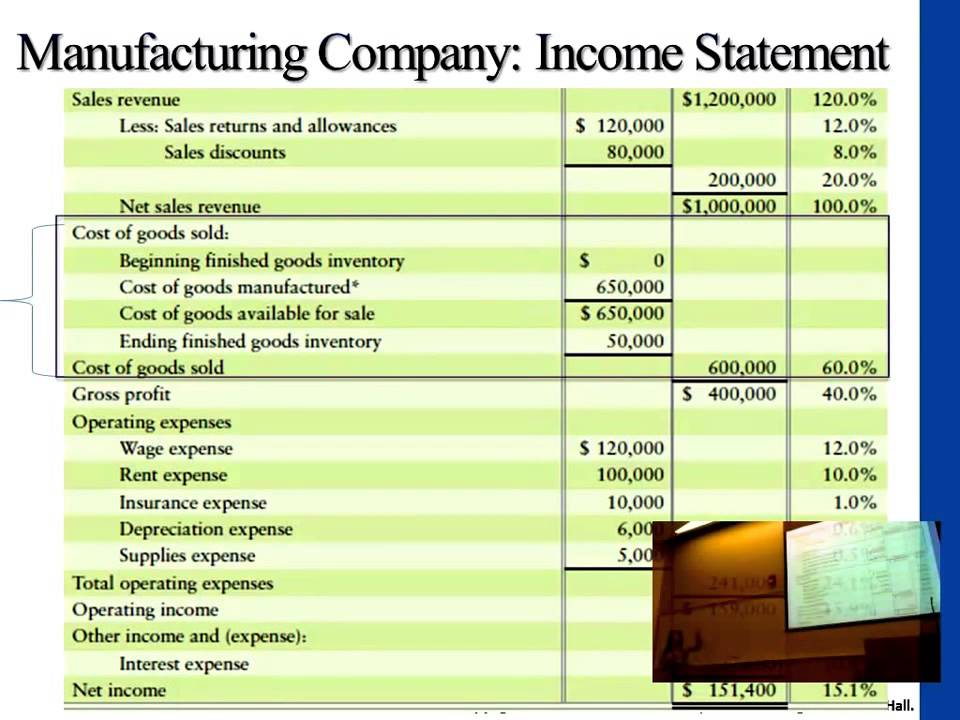 Manufacturing Company Income Statement  Components Of Income Statement