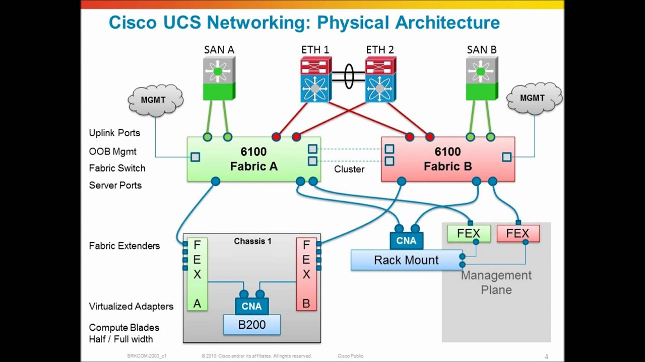 small resolution of cisco ucs networking physical network architecture youtube rh youtube com cisco ucs cabling diagram cisco ucs logical diagram
