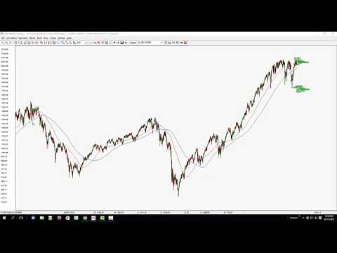 SP500 for 2016 | Market Crash potential | Forecasting the Stock Market