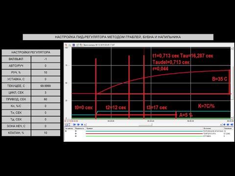 Настройка ПИД регулятора методом граблей, бубна и напильника