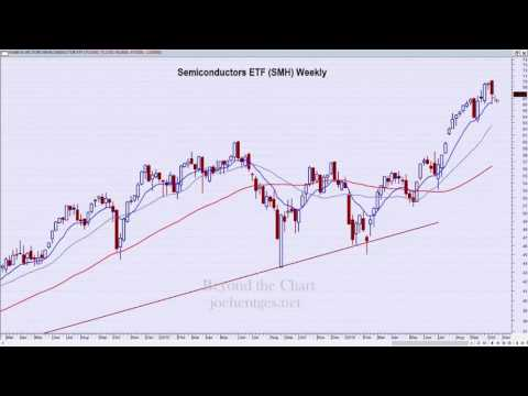 Technical Analysis of Stock Market | Nasdaq Dropping