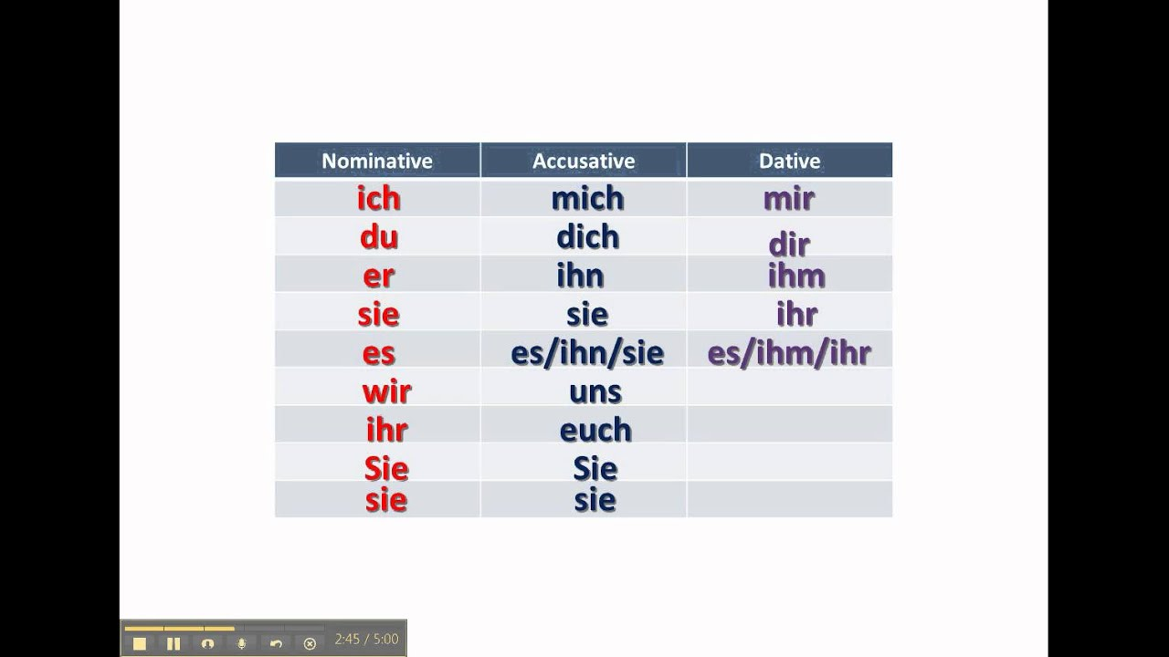 Working with German pronouns - www.germanforspalding.org - YouTube