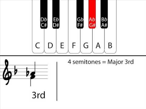Music Theory - Understanding Intervals: Part 2