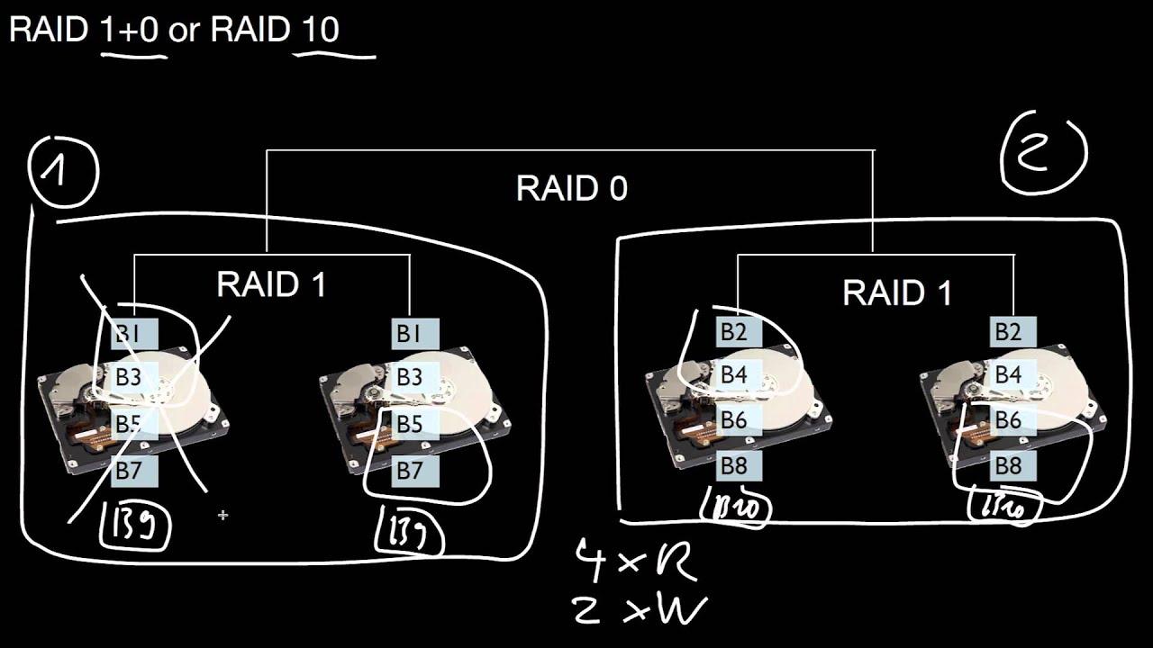 nested raid levels 1 0 10 0 1 01 youtube. Black Bedroom Furniture Sets. Home Design Ideas