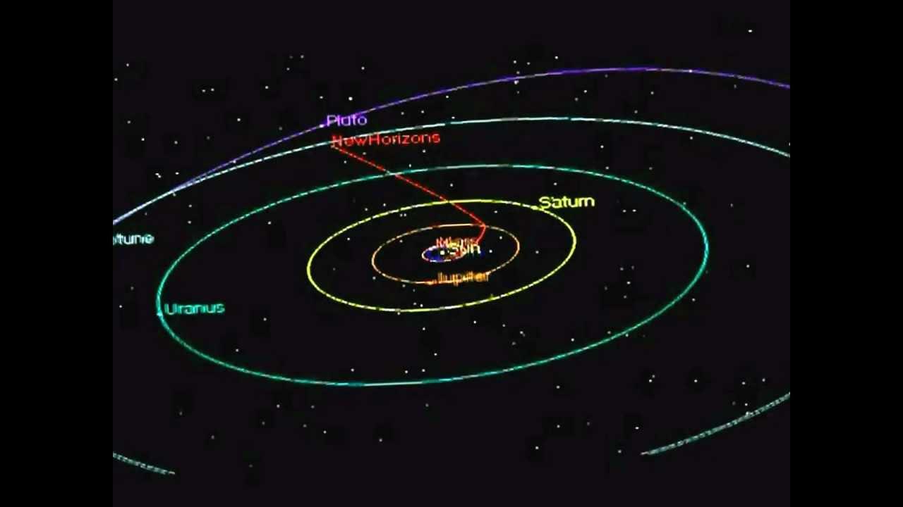 New Horizons Spacecraft Trajectory to Pluto - YouTube