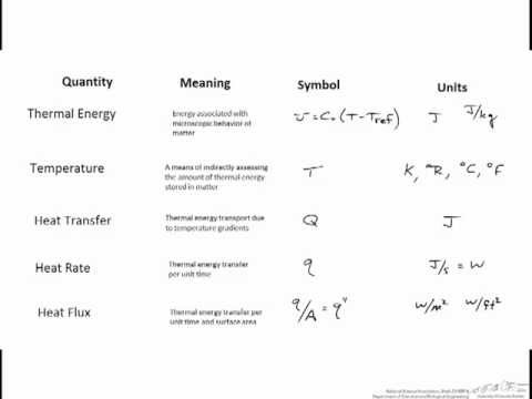 Heat Transfer Parameters And Units Youtube
