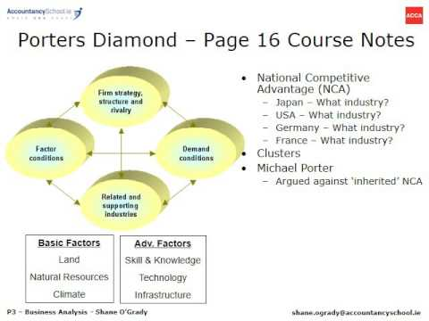 use of porter diamond model in china Part 1 porter's national diamond analysis introduction the porter diamond model has been developed by michael porter, which explains the reasons and factors as to why companies become competitive in particular setting.
