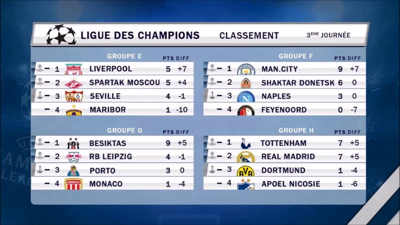 نتائج و ترتيب الفرق بعد الجولة الثالثة من دور المجموعات لدوري