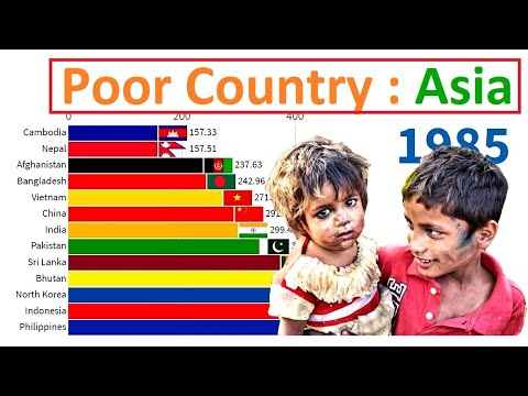Poorest Asian Countries : GDP Per Capita (1960 - 2021)