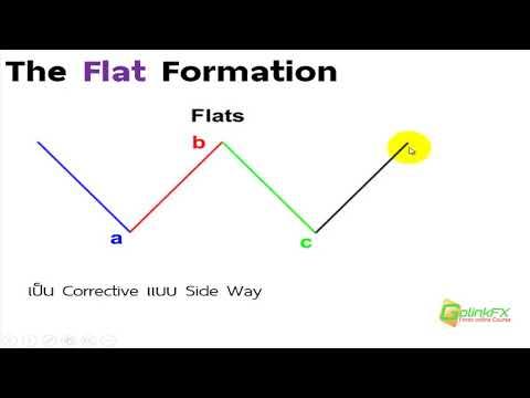 สอนเทรด Forex ฟรี -  Chat pettern แบบ Flat formation | LINE : @GOLINKFX