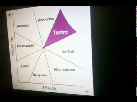 disfunción eréctil del tantra