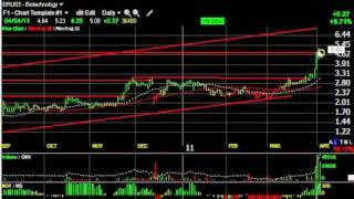 Ag, Glng, Cree, Vmw -  Stock Charts -- Harry Boxer, Thetechtrader.com