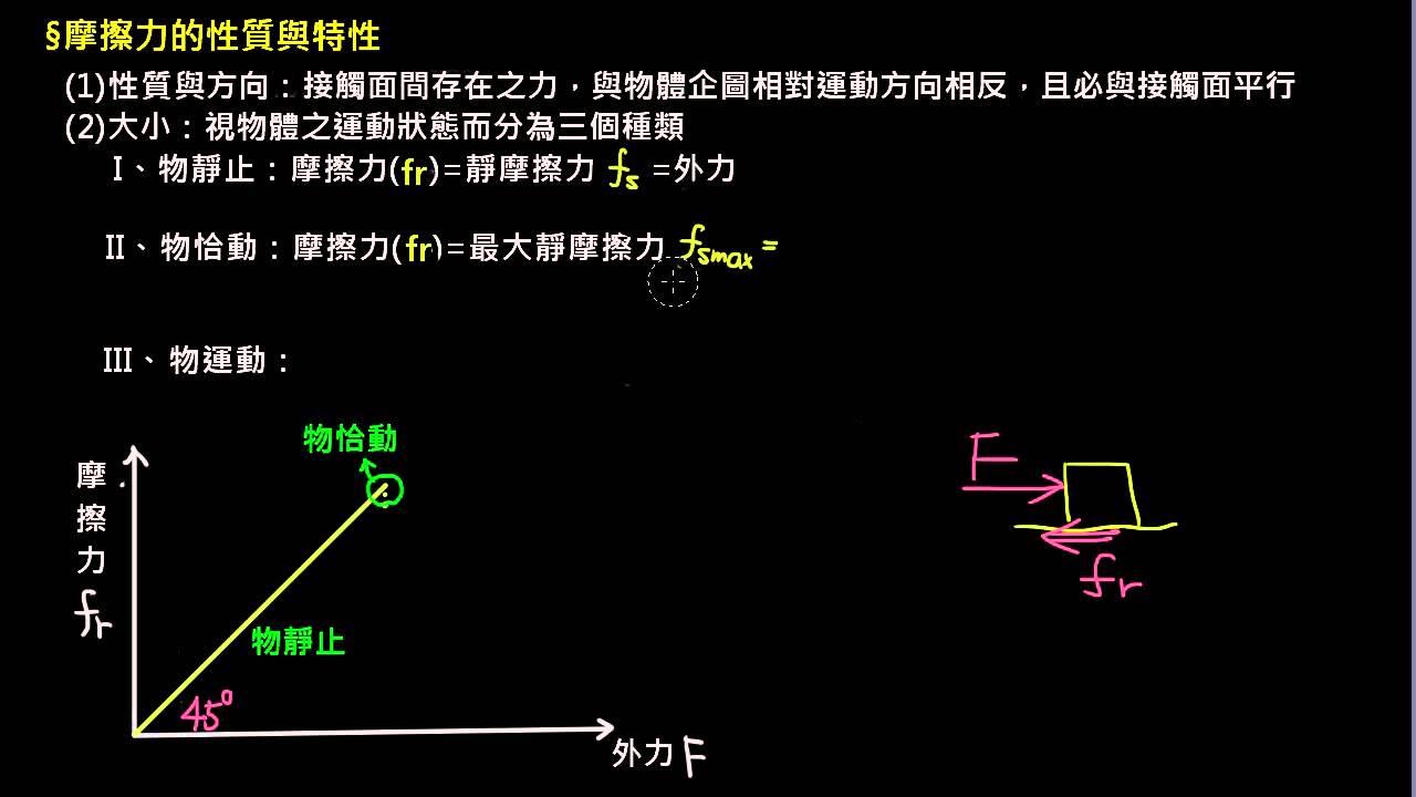牛頓力學 【觀念】摩擦力(1/4):性質與特性 - YouTube